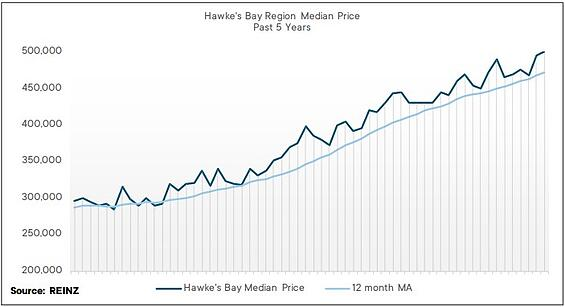 Hawkes-Bay_September_REINZ-Stats