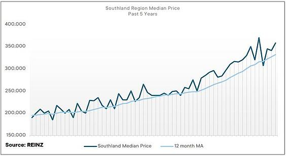 Southland_July